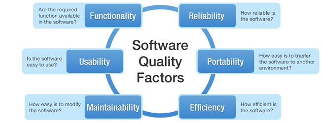 software quality Here are the five most important software quality metrics that qa and testing teams need to focus on to ensure quality and deliver results to end.